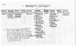 Fewell-May Genealogical Chart - Accession 744 - M344 (395)