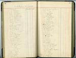 Victoria Cotton Mill Ledger - Accession 1708 M823 (880)