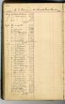 Grace Lutheran Church Ledger - Accession 1604 M787 (844)
